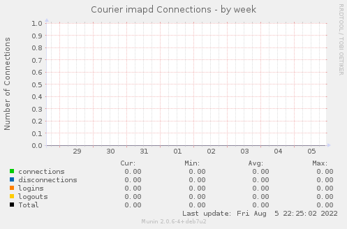 Courier imapd Connections